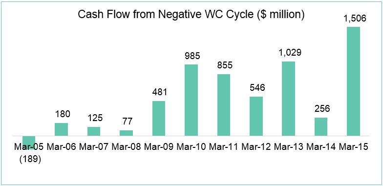Chart-4-WC-cycle