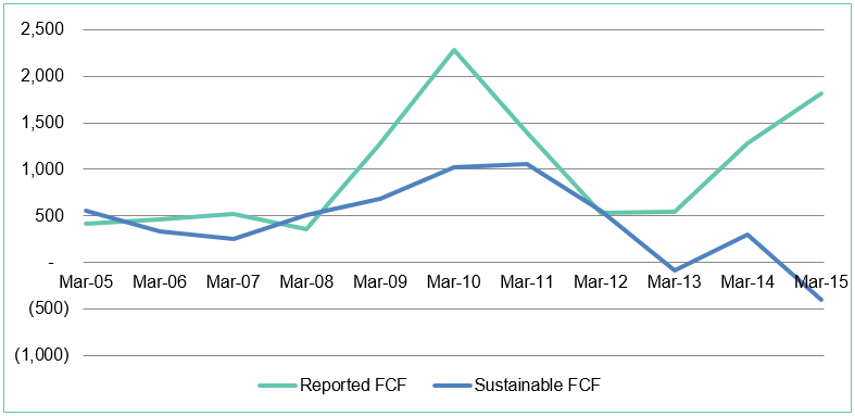Chart-6-sustainable-FCF
